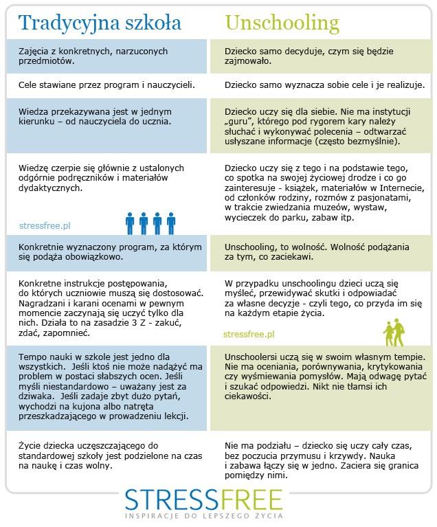 Unschooling - zalety i praktyka
