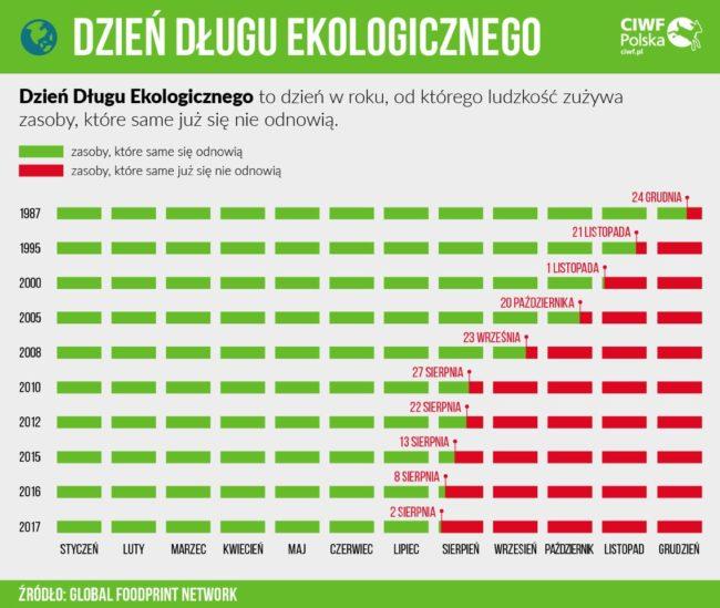 dzien długu ekologicznego infografika