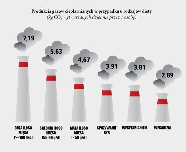Gazy cieplarniane a dieta